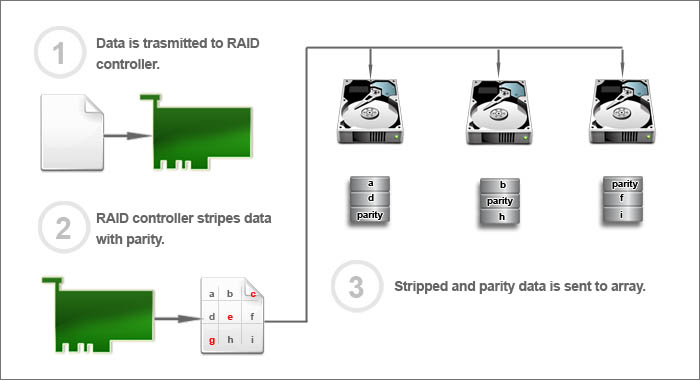 RAID 5 Diagram