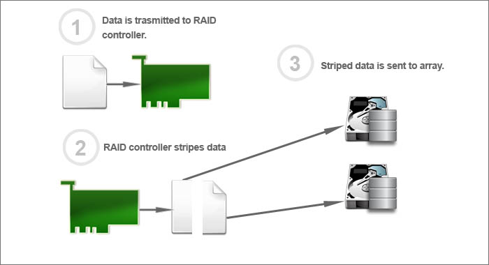 RAID 0 configuration diagram
