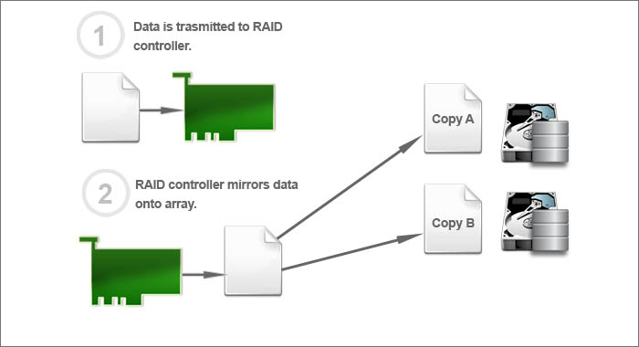 RAID 1 configuration diagram